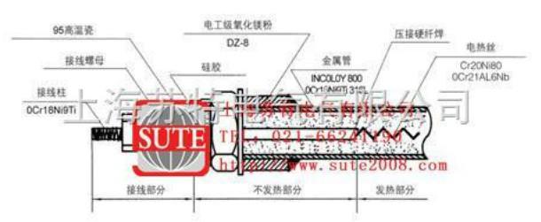 ST1074防爆管状电加热元件