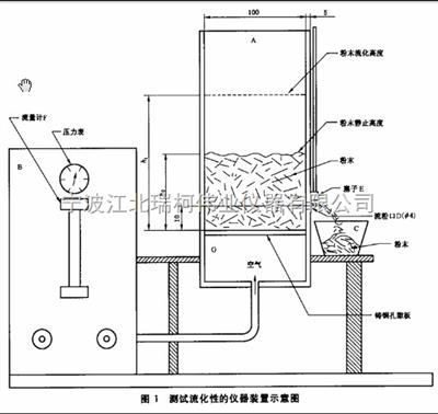 深圳粉末流動性測試儀批發,粉末涂料流動性測定儀,動性測定裝置