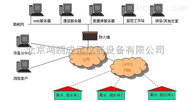 地热井远程监控系统/地热井远程控制方案