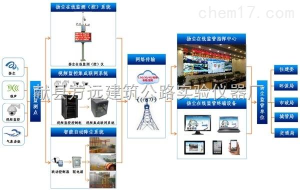 天津工地环境实时自动监测系统三项,五项