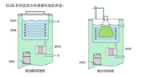 低温冷却液循环泵用途图