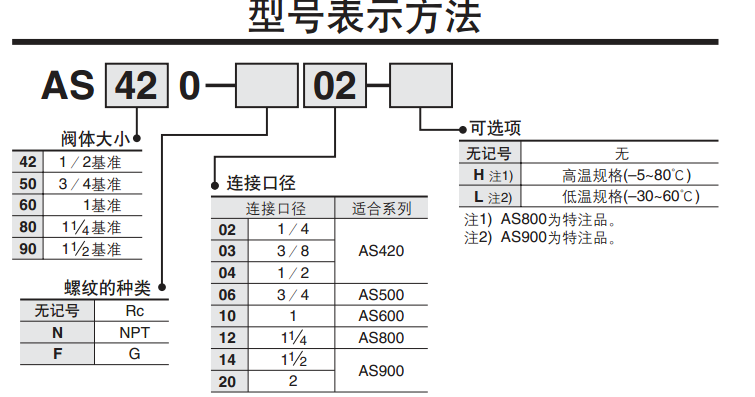 日本原装 SMC日本电磁阀、AS420-03控制阀 Smc控制阀_化工机械设备_泵阀类_电磁阀_产品库_中国化工仪器网