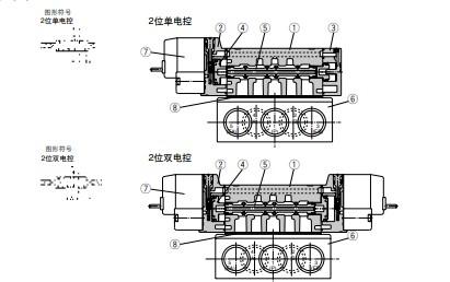电磁阀 sy5120-5lzd-c6 smc 电磁阀 sy5220-5gd-c6 smc 电磁阀 sy5320