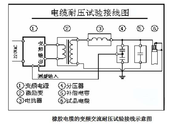 """橡胶电缆的变频交流耐压试验接线示意图 5.3 GIS(气体绝缘金属封闭组合电器)的交流耐压试验 GIS是一种把断路器、隔离开关、接地开关、电压互感器、电流互感器、测量仪表组合在一起,并以SF6气体绝缘的组合电器,一般由1-7个间隔组成,电容量一般在10000PF以下。 根据IEC517(补充)的标准,GIS试验电压的频率范围应在10-300Hz,与国标GB7674-1997等效。 我国""""城网气体绝缘变电站若干技术问题的暂行规定""""对GIS的现场工频耐压值作了规定,取不超过出厂试验电"""