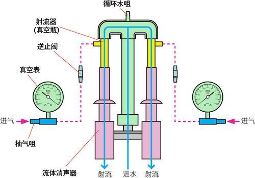 循环水式多用真空泵工作原理