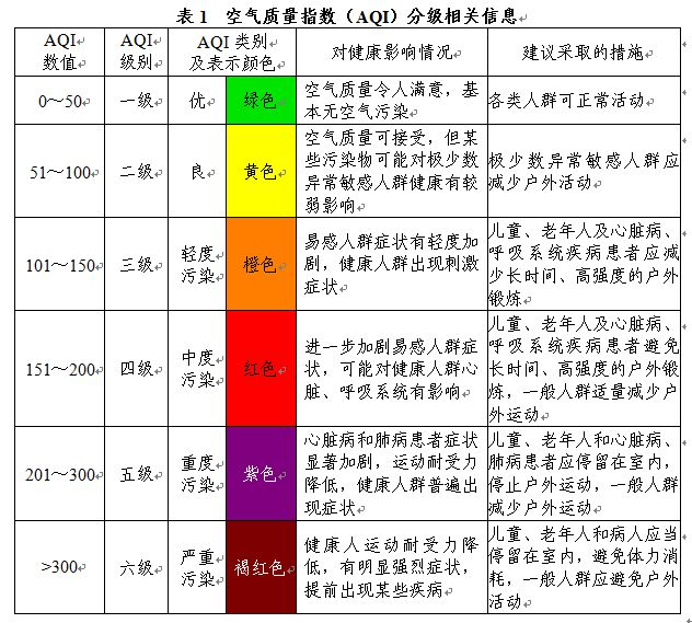 什么是空气质量指数(AQI)?-技术文章