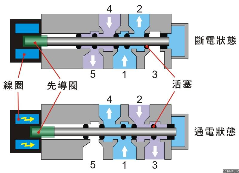 taco塔克电磁阀结构图及工作原理