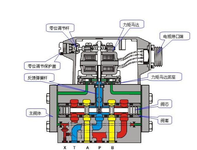 小轿车油箱结构图