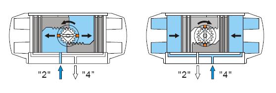 普雷沃阀业——二位五通电磁阀原理图图片