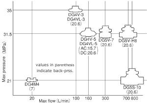 东机美TOKIMEC电磁方向控制阀种类介绍与特性