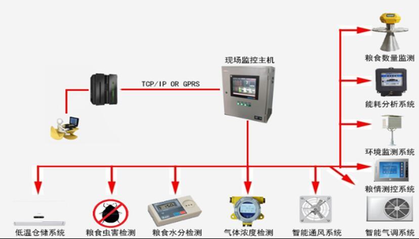 粮仓粮情测控系统/粮情测控系统/粮仓粮情温湿度测控