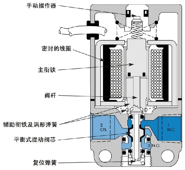 直动式:控制器(电磁铁或气控头等)直接作用于阀芯上.图片