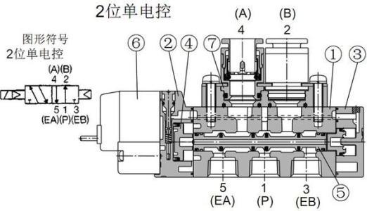 日本sy系列smc电磁阀内部结构图