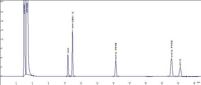 OV-17分析谱图