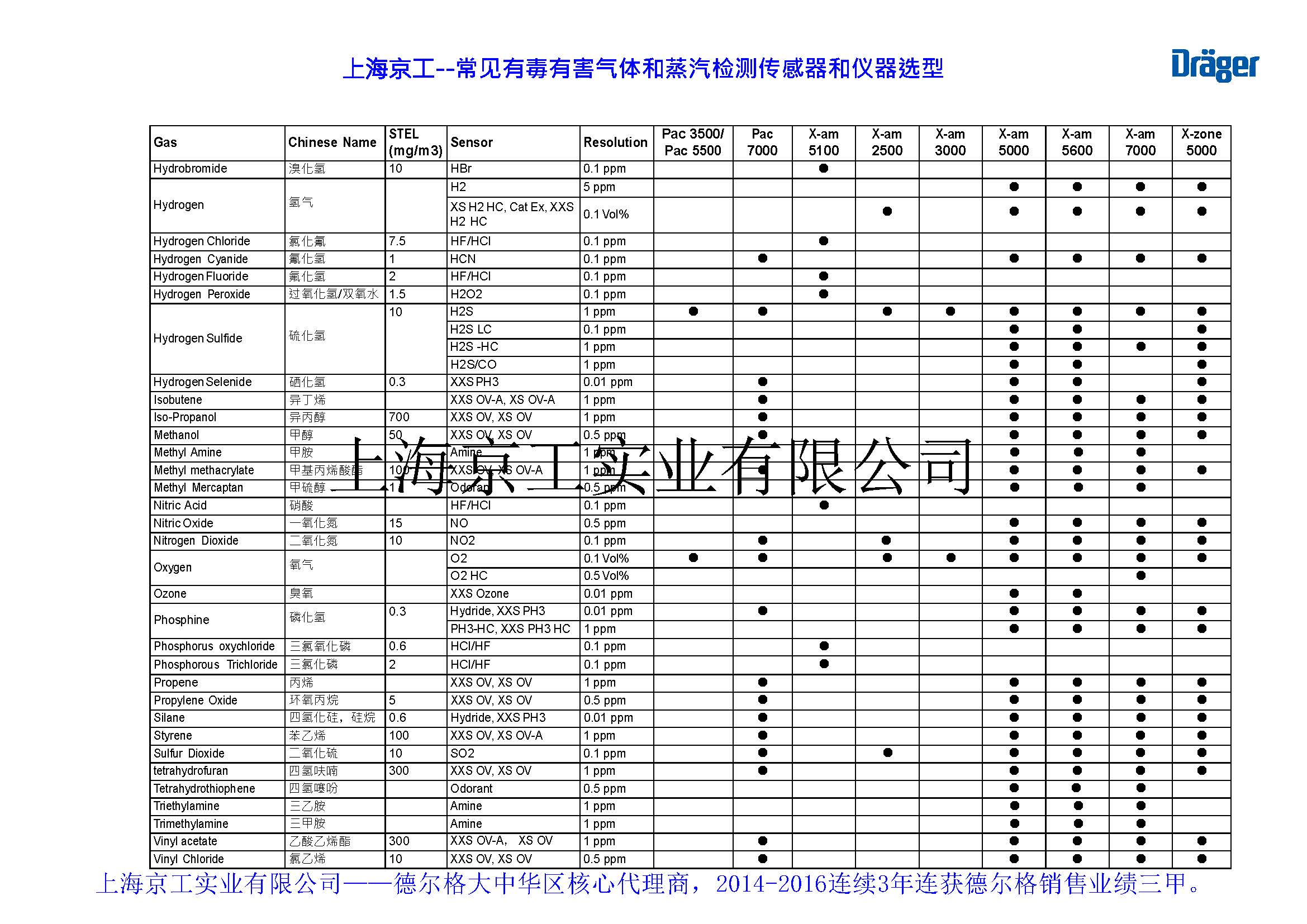 德尔格便携式气体检测仪选型表2