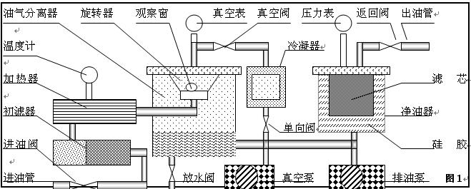 真空滤油机工作原理示意图之一
