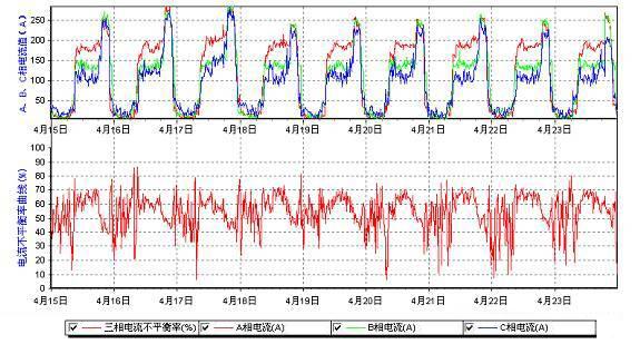 电流不平衡曲线及三相电流值