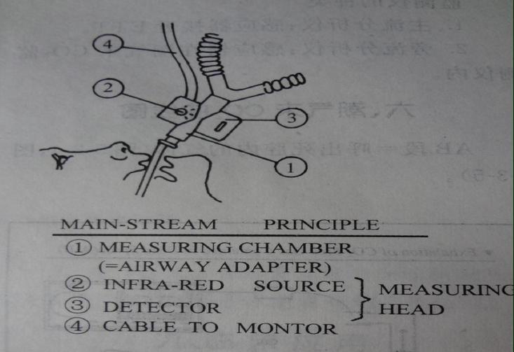 热释电探测器及红外光源在呼吸末co2中的应用