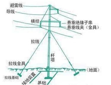 什么是架空线,什么是电缆?架空输电线基础分析!