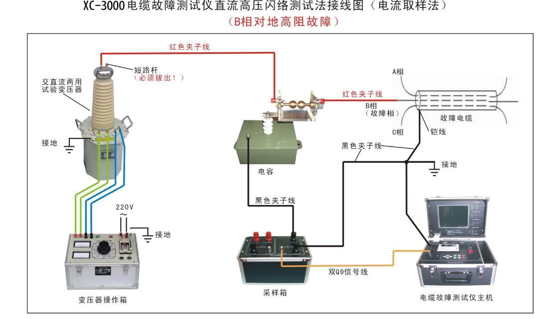 路灯电缆;光缆的金属导体与大地绝缘不良故障点的定位测试.