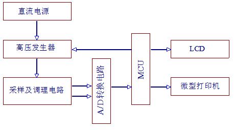 数字高压绝缘电阻测试仪系列的研究