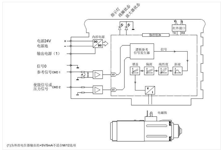 还常用于阻抗匹配,隔离,电流-电压转换,电荷-电压转换以及利用放大器