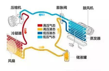 汽車空調系統